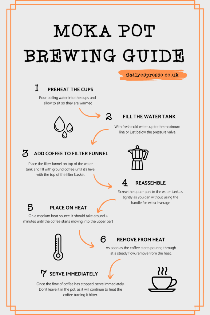 MOKA POT BREWING GUIDE