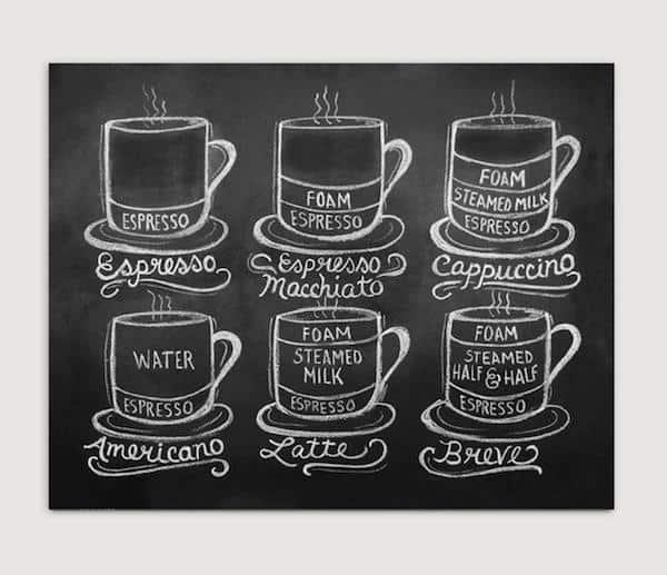 Chalkboard Coffee Guide